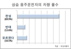 차량 몰수에 대한 찬반 설문조사 결과 그래프 (사진제공: 두잇서베이)