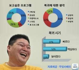 강호동 복귀 설문조사 (사진제공: 두잇서베이)