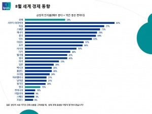 입소스 코리아가 한국 경제동향을 발표했다.