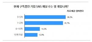 현재 구독중인 기업 SNS 채널수 설문결과