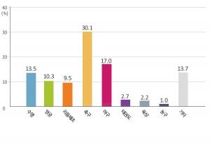 아시안 게임 관심 종목으로 축구가 가장 높은 응답률을 보였다