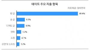 데이트 주요 지출 항목 (사진제공: 알바천국)