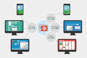 세창인스트루먼트가 부산 벡스코에서 열리는 WORLD IT SHOW 2014에 콘텐츠 클라우드 서비스 Wepware를 선보인다. (사진제공: 세창인스트루먼트)