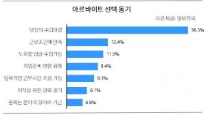 30대 41.2%, 안정적 수입의 '월급제 알바'가 가장 많아