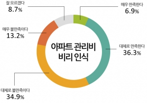 아파트 관리비 운용에 대한 논란이 커진 상황에서 여론조사 결과 아파트 관리비 운용에 대해 불만족이라고 응답한 비율이 다소 높게 나타났다. (사진제공: 모노리서치)