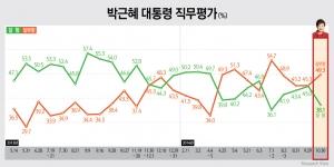 박근혜 대통령 직무평가 잘함 38.1%(▽6.9) vs 잘못함 49.3%(△4.0), 국무총리 인사파동 직후인 지난 7월초(36.1%)에 이어 역대 두 번째로 낮아