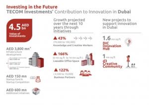 테콤 인베스트먼트의 두바이 혁신 기여 관련 그래픽 (사진제공: TECOM Investments)