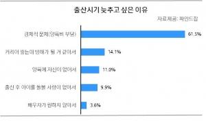 """미혼자 54%, """"'내 핏줄'보다 '내 밥줄'이 중요"""""""