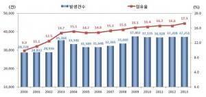 여성운전자 교통사고 발생 추이(2000~2013년)