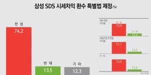 삼성 SDS 시세차익 특별법 제정을 통한 환수 찬성(74.2%) vs 반대(13.5%)