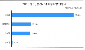 2015 중소, 중견기업 채용희망 연령대