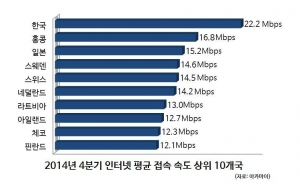 2014년 4분기 인터넷 평균 접속 속도 상위 10개국