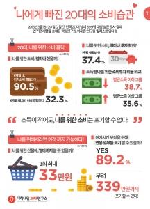 대학내일20대연구소는 2014년 11월 발간한 2015 20대 트렌드 리포트를 통해 자신이 추구하는 가치를 위해 과감히 지갑을 여는 20대의 가치소비를 쓸로몬이라는 키워드로 진단했다.