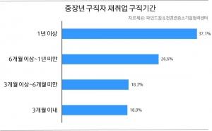 중장년 구직자 37.1%, 퇴직 후 '1년 이상' 백수