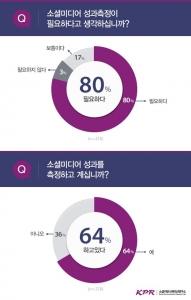 """2015 소셜미디어 트렌드 조사 결과, """"국내 기업 및 공공기관 78%가 정량적 분석에 편..."""