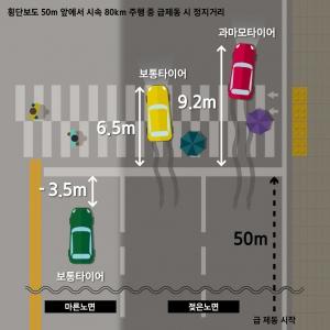 삼성교통안전문화연구소, '강수량 변화에 따른 교통사고 영향과 피해비용' 발표