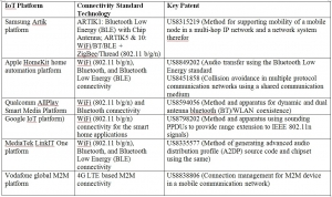 IoT 플랫 폼 및 IoT 플랫폼 통신표준과 주요특허 (사진제공: 테크아이피엠)