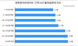"""알바천국 """"대학생 타임푸어 지수 5.2점…취업 다가올수록 상승"""""""