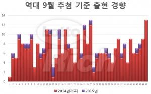 역대 9월 추첨 기준 출현 경향 (사진제공: 리치커뮤니케이션즈)