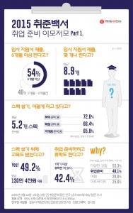 대학내일 20대연구소 2015 취준백서 (사진제공: 대학내일 20대연구소)