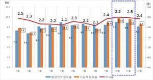 가을 행락철 교통사고 분석 차트 (사진제공: 도로교통공단)