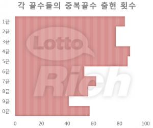 각 끝수들의 중복끝수 출현 횟수 (사진제공: 리치커뮤니케이션즈)