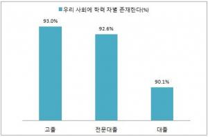 최종학력별 학력 차별에 대한 인식 (사진제공: 서울디지털대학교)