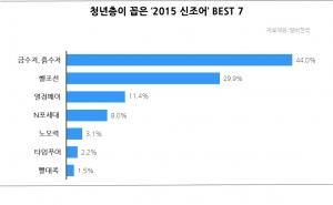 청년층이 꼽은 2015 신조어 BEST 7 (사진제공: 알바천국)