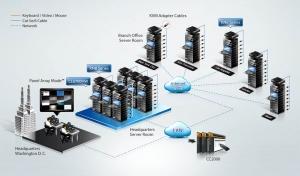 ATEN KVM over IP switches KN8 Series, 은행 및 금융다이어그램(KN8 Series with CC2000, CL6700MW) (사진제공: 에이텐 코리아)