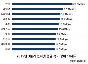 2015년 3분기 인터넷 평균 속도 상위 10개국 (사진제공: 아카마이코리아)