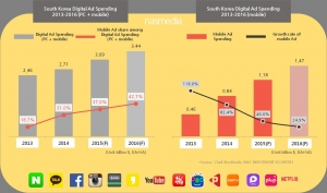 Nasmedia, the biggest digital media marketing agency in South Korea, has announced the analysis and forecast of Korean digital media market in its recent report 'Korean Digital Media Forecast 2016.' (사진제공: 나스미디어)