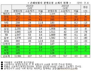 손해보험사 분쟁조정 소제기 현황 (사진제공: 금융소비자연맹)