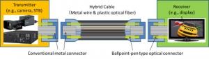 하이브리드 케이블(금속 와이어 & 플라스틱 광섬유) (사진제공: Panasonic Corporation)
