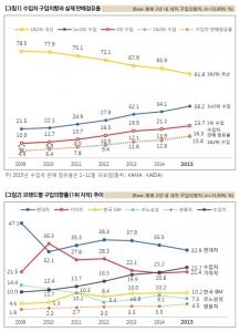 (위)수입차 구입의향과 실제판매점유율 (아래) 브랜드별 구입의향률 추이 (사진제공: 컨슈머인사이트)