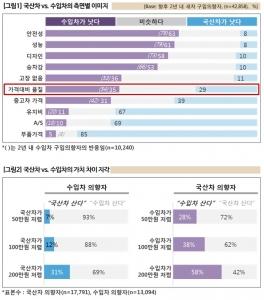 (위)국산차와 수입차의 측면별 이미지 (아래) 국산차와 수입차의 가치 차이 지각 (사진제공: 컨슈머인사이트)