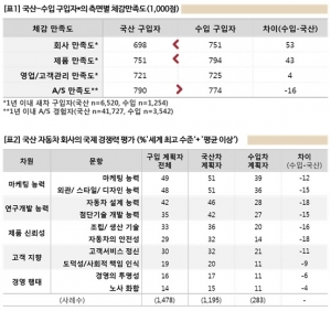 (위) 국산-수입 자동차 구입자의 측면별 체감만족도 표 (아래) 국산 자동차 회사의 국제 경쟁력 평가 표 (사진제공: 컨슈머인사이트)