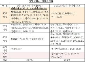 생명보험사 계약유지율 (사진제공: 금융소비자연맹)