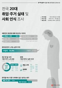 20대 10명 중 7명이 한국은 살기 힘들어 떠나고 싶다고 응답했다 (사진제공: 대학내일 20대연구소)