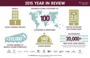 힐튼 월드와이드 2015년 현황 (사진제공: Hilton Worldwide)