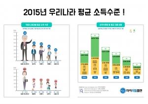마이리얼플랜이 2015년 국민 평균 소득수준에 관한 통계를 발표했다 (사진제공: 아이지넷)