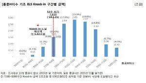 NICE신용평가가 홍콩H지수 기초 ELS 낙인(Knock in)구간 분석 및 증권사 리스크를 점검했다 (사진제공: NICE신용평가)