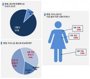 주부들의 91%가 명절로 인한 정신적, 육체적 부담을 느끼고 있다고 답했다 (사진제공: 웰튼병원)