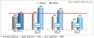 2016 제2차 한국인의 안심지수 (사진제공: 성균관대 SSK 위험커뮤니케이션 연구단)