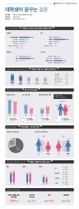 2016 대학생이 꿈 꾸는 결혼 인식 조사 결과 (사진제공: 대학내일 20대연구소)