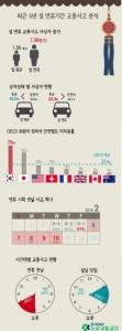 최근 5년 설 연휴 교통사고 분석 인포그래픽 (사진제공: 도로교통공단)