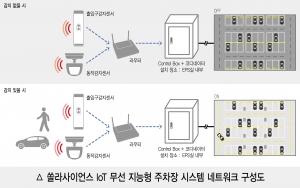 쏠라사이언스 IoT 무선 지능형 주차장 시스템 네트워크 구성도 (사진제공: 아이엘사이언스)