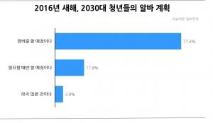 """'흙수저 알바족' 81.1%, """" 새해에도 난 알바"""""""