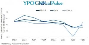 아시아 역내 CEO들의 경기신뢰지수를 측정하는 YPO 글로벌 펄스 아시아 신뢰지수가 직전 5분기 동안 10포인트 하락한 이후 1월 들어 글로벌 지수보다 약간 높은 수준을 나타냈다 (사진제공: YPO)