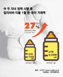 중국 두 자녀 정책 시행 후 알리바바 티몰 1월 영·유아 거래액이 27% 상승했다 (사진제공: 에이컴메이트)
