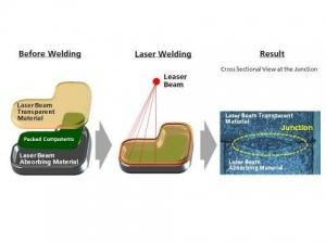 개발된 재료를 사용한 레이저 용접 공정 (사진제공: Panasonic Corporation)